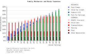 Georgia Food Stamp Eligibility Chart Nccp Low Income Families In Georgia