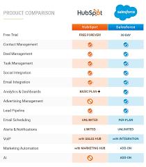 Crm Comparison Chart Hubspot Crm Vs Salesforce Comparisons And Integrations