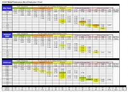 Sheet Metal Bend Deduction Chart Asap Metal Fabricators Tools And Information