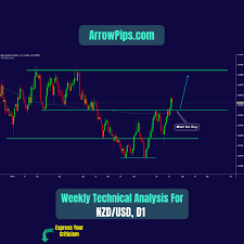 Weekly Forecast Technical Analysis For Nzdusd Chart
