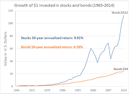 Stocks And Bonds Russell Investments