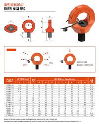 Eye Bolt Load Chart Swivel Lifting Eye Bolts Metric Lifting Eye Bolts China