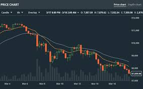 Depth Chart Btc Btc Prices Below 8k Could Spell Disaster For Bitcoin Miners