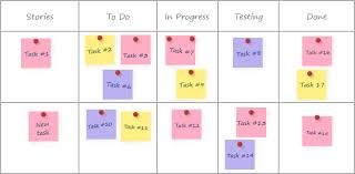 Story Card Template Is Filled During Which Phase In Agile Scrum Methodology Phases Which Help In Agile Sdlc Process 5