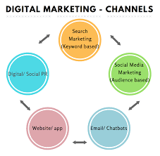 Marketing Channels 5 Channels Of An Integrated Digital Marketing Strategy