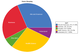 Pie Chart Of College Majors Major Hours Taking Hours Studying Hours Sleeping On