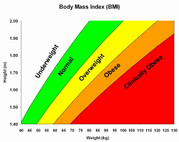 Nhs Bmi Height Chart Bmi Chart Nhs And Body Mass Index Bmi Calculator And Chart