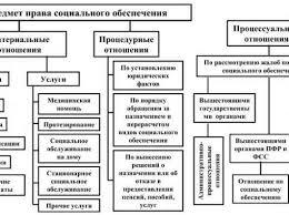 Курсовая Понятия и виды правоотношений по социальному обеспечению  Курсовая работа на тему виды правоотношений по социальному обеспечению