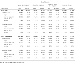 The Demographics Of Military Children And Families