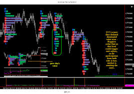 Nifty Order Flow Charts Nifty Emini Chart Explains More Than Words Market Profile