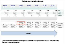 Pulmcrit Epinephrine Challenge In Sepsis An Empiric