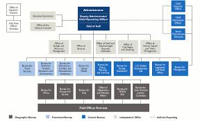 Usaid Org Chart Organization Archive U S Agency For International