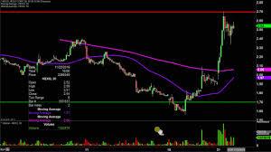 Hexo Corp Hexo Stock Chart Technical Analysis For 11 21 19