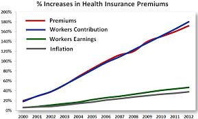 Healthcare Reform And The Healthy Organization Wellness Program Work