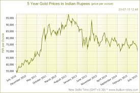 Gold Price 5 Years Chart India Why Its Right Time To Buy Gold At This Time Current Gold