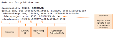 ers can check there for the presence of an app ads txt file and the required lines to verify that the exchange and publisher have a legitimate connection