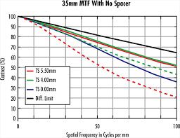 Flange Focal Distance Chart Lens Spacers Shims And Focal Length Extenders Edmund Optics