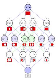 Talk Logical Connective Wikipedia