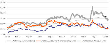 Aluminium Prices Lme Charts Metal Price Outlook When The Going Gets Tough Article