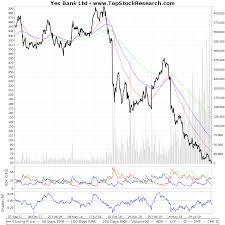 Two Year Technical Analysis Chart Of Yes Bank Ltd Yesbank
