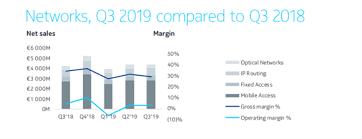 Nokia Sales Chart Nokia Model Breaks Down Im Out Nokia Corporation Nyse