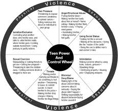 Power and control wheel teens