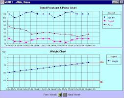 Blood Pressure And Pulse Chart Combination Of Blood Pressure Pulse And Weight Chart On One