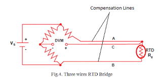 resistance temperature detector or rtd construction and working in two wires rtd bridge the dummy wire is absent the output taken from the remaining two ends as shown in fig 3 but the extension wire resistances are
