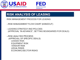 Fed Leasing Training For Araratbank 20140401