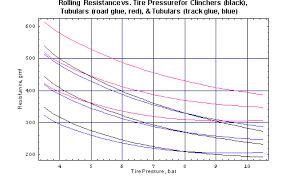 14 Matter Of Fact Bicycle Tyre Pressures Chart