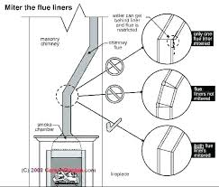 Chimney Liner Sizing Chart Masonry Flue Whatchawant Online