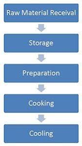 Sample Haccp Flow Chart Haccp Mentor Food Safety Haccp Advice Blog