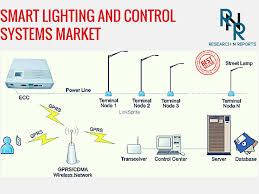 global smart lighting and control systems market report with