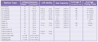 Helium Tank Size Chart Balloon Specifications Amscan International