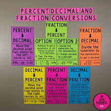 Decimal To Fraction Chart Download My Math Resources Percent Decimal And Fraction