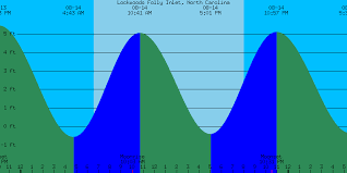 North Carolina Tide Chart 2018 49 Ageless Bogue Inlet Tide Tables