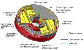 new gasoline engine design has 4x efficiency of pistons watts up from