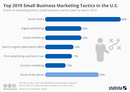 Business Chart Images Chart Top 2019 Small Business Marketing Tactics In The U S