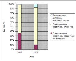 Отчет по практике в банке  Динамика состава и структуры процентов уплаченных и аналогичных расходов Банка ВТБ24 в 2006 2008 гг