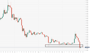 Ripples Xrp Technical Analysis Xrp Usd Is Running Towards