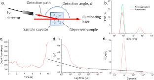 Dynamic Light Scattering Method Improved Dynamic Light Scattering Using An Adaptive And