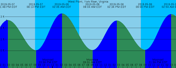 Beluga Point Tide Chart 70 Explanatory West Point Tide Chart