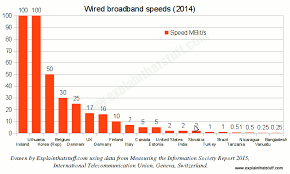 how broadband internet works explain that stuff bar chart comparing maximum fixed line broadband speeds in 20 different countries