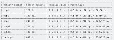 Pixels To Dpi Conversion Chart Understanding Density Independence Pixel Sp Dp Dip In Android