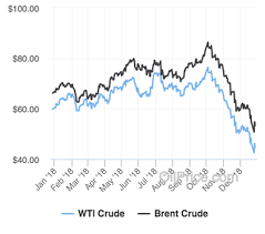 Crude Oil Price In 2018 Chart A 2019 Oil Forecast Like 2018 Or Worse