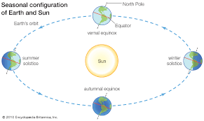 Venn Diagram Of Weather And Climate Climate Cyclones And Anticyclones Britannica