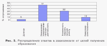 Реферат Продвижение образовательных услуг ru ПРИЛОЖЕНИЕ 7 продолжение