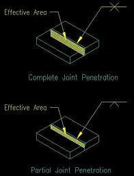 Effective weld penetration depth