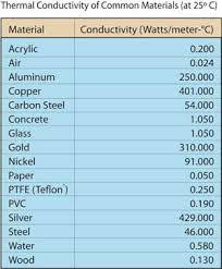 Thermal Conductivity Chart Metals Ucsb Science Line