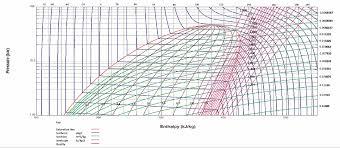 407c Freon Pt Chart R22 Refrigerant Pressure Chart Www Bedowntowndaytona Com